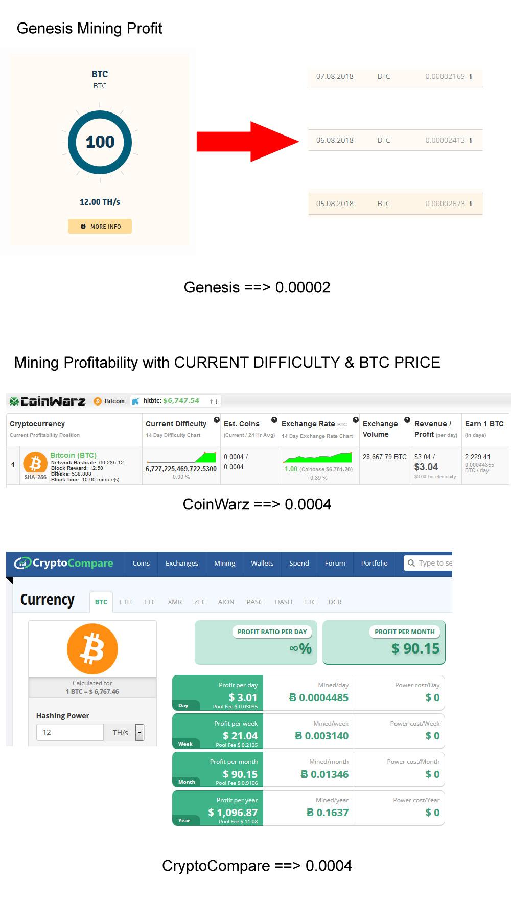 genesis-mining-real-profit